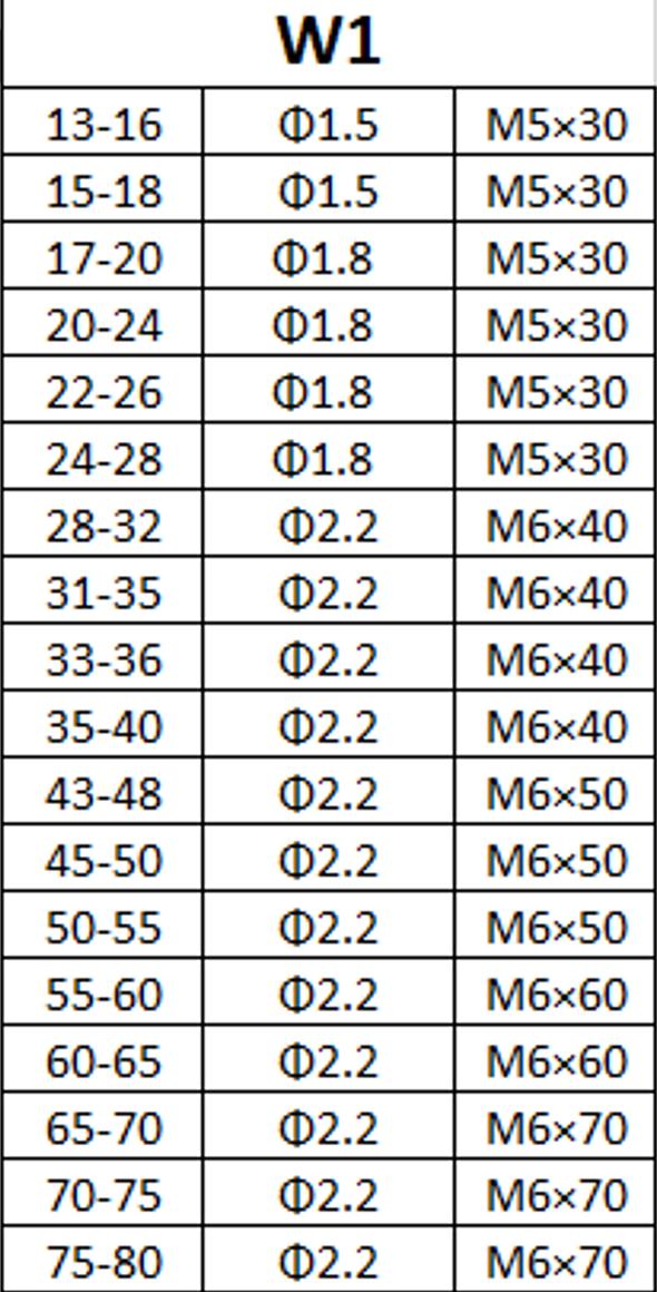 Spannbereiche der Doppeldrahtschelle mit dem Material W1