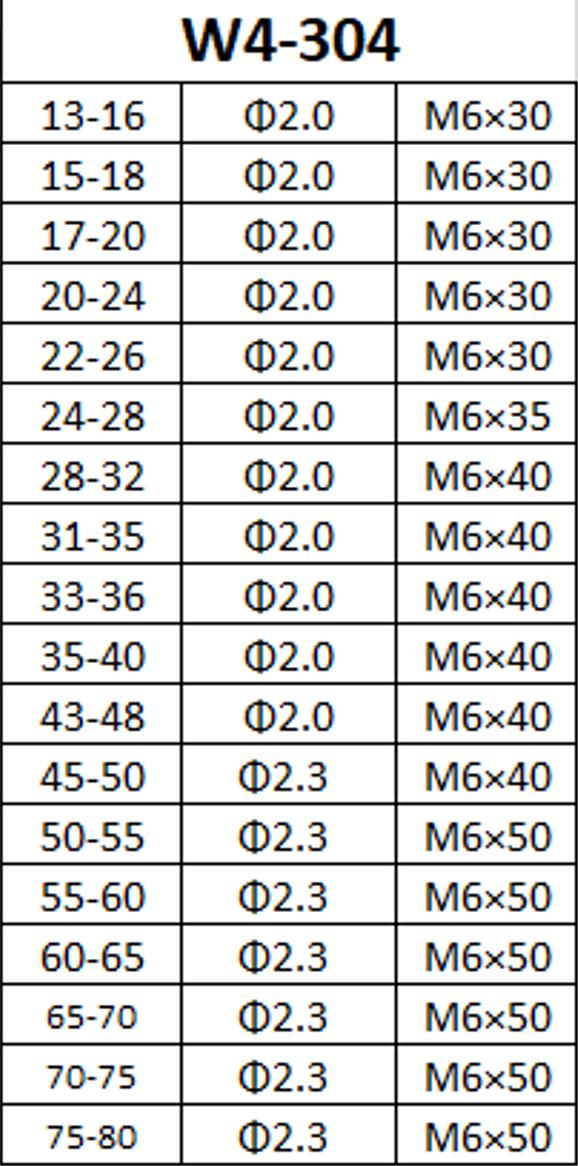 Spannbereich der Doppeldrahtschellemit dem Material W4-304